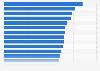 Temps passé chaque jour devant la télévision dans les pays européens en 2014