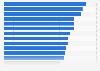 Part des utilisateurs quotidiens ou presque d'Internet dans l'UE 2016