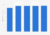 Nombre d'utilisateurs de l'Internet mobile en Allemagne T12014 - T12015