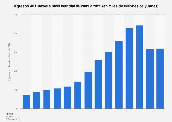 Facturación de la empresa Huawei en el mundo 2011-2018