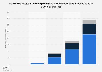 Nombre d'utilisateurs de produits de réalité virtuelle dans le monde 2014-2018