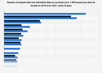 Voyage et tourisme: meilleur taux d'emploi par pays dans le monde 2013 | Statista