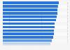 Porcentaje de habitantes por país que realizaron al menos un viaje UE 2015