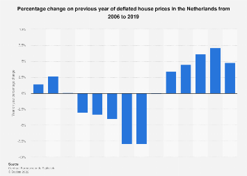 Deflated house prices change in the Netherlands 2006-2017