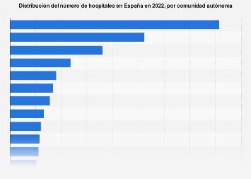 Número de centros hospitalarios por comunidad autónoma España 2017