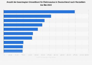Beantragte Umweltboni für Elektroautos in Deutschland nach Herstellern 2019