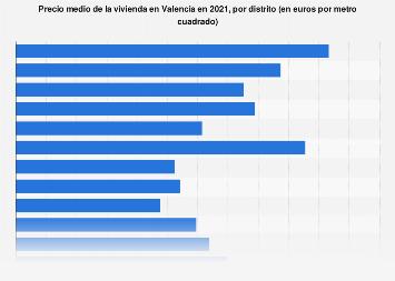 Precio del metro cuadrado de la vivienda por distrito Valencia T2 de 2018
