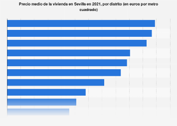 Precio del metro cuadrado de la vivienda por distrito Sevilla T2 de 2018