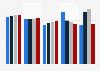 Bodenbeläge - Umsatz in Deutschland nach Art 2015