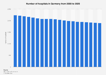 Number of hospitals in Germany 2000-2016