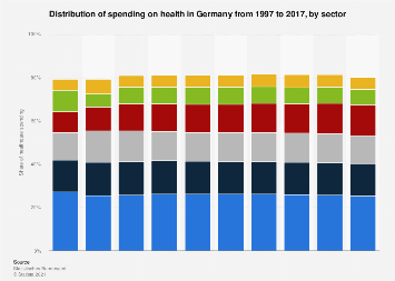 Spending on health in Germany from 1997 to 2015, by sector