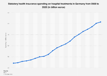 Statutory health insurance spending: hospital treatments Germany 2000-2016