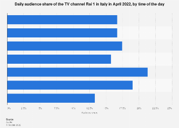 Italy: monthly audience share of TV channel Rai 1 2018, by time slot