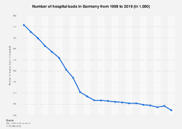 Hospital beds in Germany 1998 to 2017