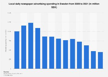 Local daily newspaper advertising spending in Sweden 2006-2016