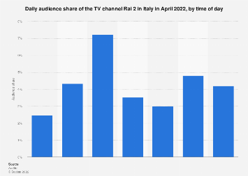 Italy: monthly audience share of TV channel Rai 2 2018, by time of day