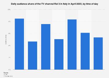 Italy: Rai 3 audience share 2021 | Statista