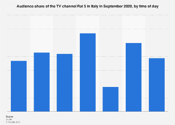 Italy: monthly audience share of TV channel Rai 5 2018, by time of day