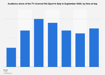 Italy: monthly audience share of TV channel Rai Sport 2018, by time of day