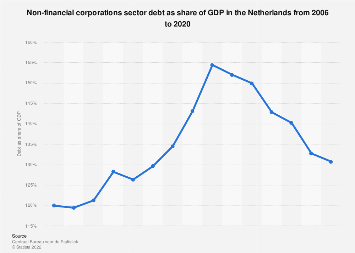 Non-financial corporations sector debt in the Netherlands as share of GDP 2006-2017