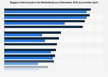 Most visited online brands in the Netherlands 2018, by monthly reach