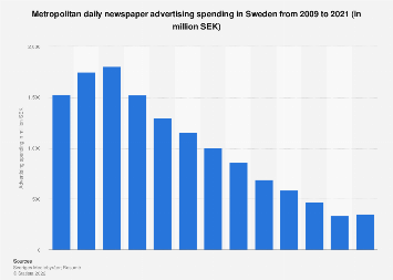 Metropolitan daily newspaper advertising spending in Sweden 2006-2016
