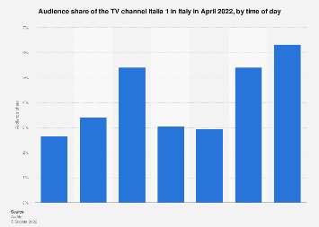Italy: monthly audience share of TV channel Italia 1 2018, by time of day