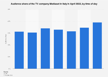 Italy: monthly audience share of the TV company Mediaset 2018, by time of day