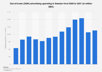 Out-of-home advertising spending in Sweden 2006-2016