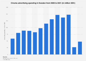 Cinema advertising spending in Sweden 2006-2016