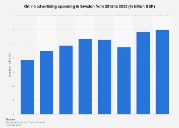 Online advertising spending in Sweden 2006-2016