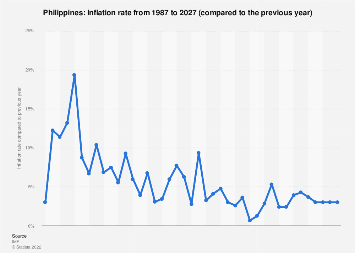 Philippines - inflation rate 2004-2024 | Statista