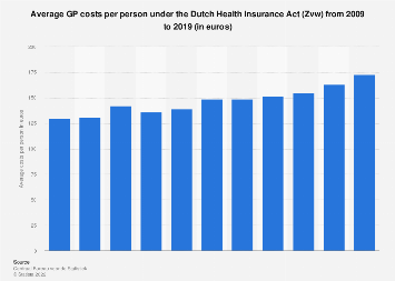 GP costs per person under the Dutch Health Insurance Act (Zvw) 2009-2017