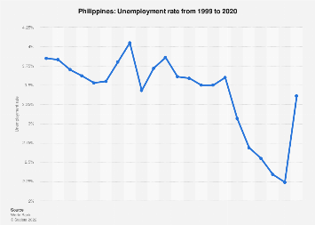 Unemployment rate in the Philippines 2018