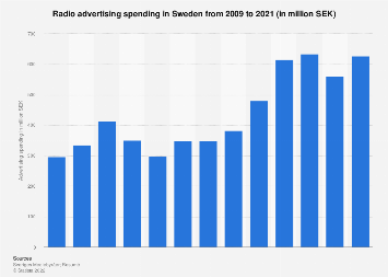 Radio advertising spending in Sweden 2006-2016