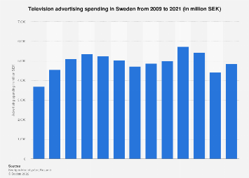 Television advertising spending in Sweden 2006-2016