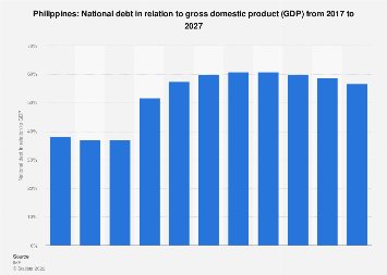 National debt of Philippines in relation to gross domestic product (GDP) 2024