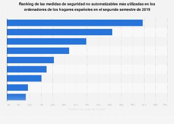 Ciberseguridad: medidas no automatizables para ordenador usadas en España 2017