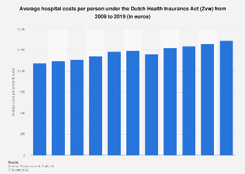 Hospital costs per person under the Dutch Health Insurance Act (Zvw) 2009-2014