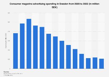 Consumer magazine advertising spending in Sweden 2009-2016