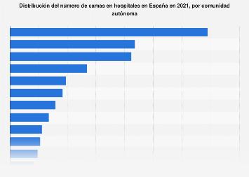 Número total de camas de hospital por comunidad autónoma España 2017