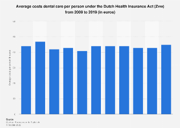 Costs dental care per person under the Dutch Health Insurance Act (Zvw) 2009-2015