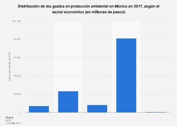 Gastos en protección ambiental por sector económico en México 2017