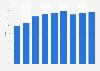 Market share RTBF group radio stations in Belgium 2002-2017