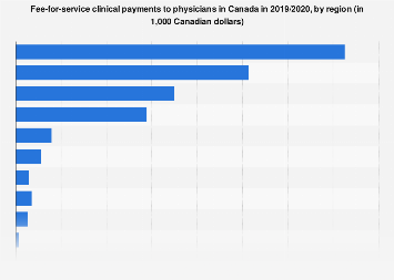 Fee-for-service clinical payments to physicians in Canada 2015/2016 by region