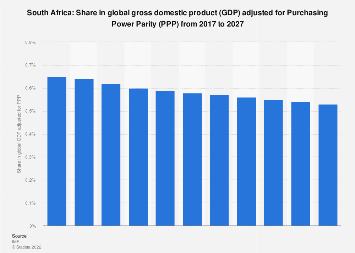 South Africa: Share in global GDP adjusted for PPP 2022