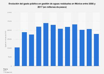 Gasto público en gestión de aguas residuales en México 2006-2016