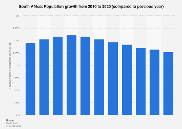 Population growth in South Africa 2017