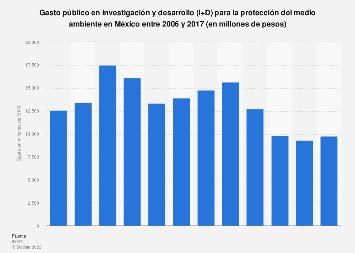 Gasto público en I+D para la protección del medio ambiente en México 2006-2017