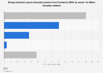 Canada's energy industry GDP by sector 2015
